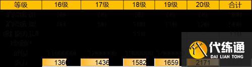 天涯明月刀手游78級升級需要多少材料 天涯明月刀手游78級升級消耗材料詳情