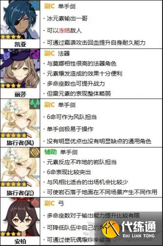 原神1.3哪個角色最強 原神1.3版本角色強度排行