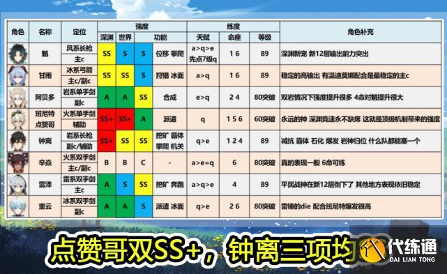 原神:1.3全角色評級表,魈和甘雨都是頂級主C,溫迪唯一真神