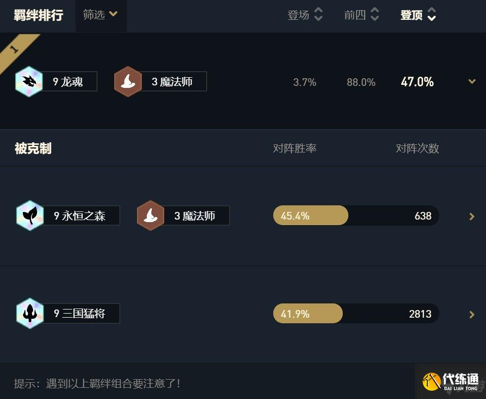 云頂之弈11.3九龍魂法陣容推薦:11.3版本九龍魂陣容裝備搭配攻略