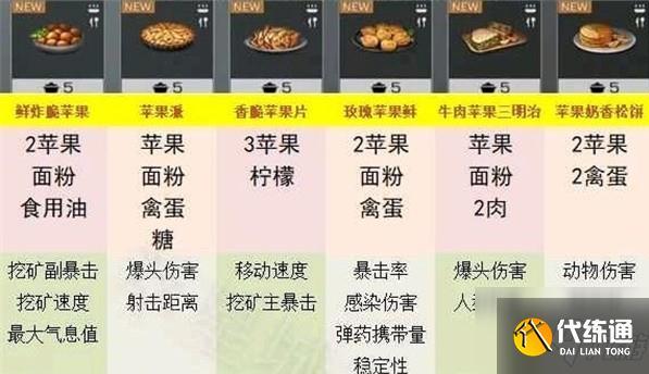 明日之后庇護城特產食譜大全:五大庇護城特產食譜配方分享