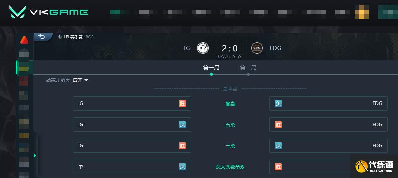 LOL:Puff回歸秀翻全場,iG 2-0終結EDG八連勝