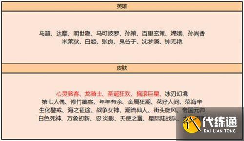王者榮耀3月2日更新皮膚碎片商店:圣誕狂歡心靈駭客兌換推薦