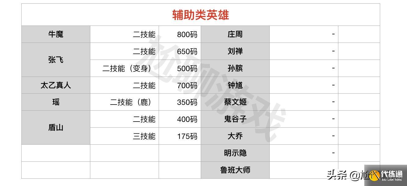 王者榮耀全英雄技能位移距離統計:5個位移等級,曹操并非最短