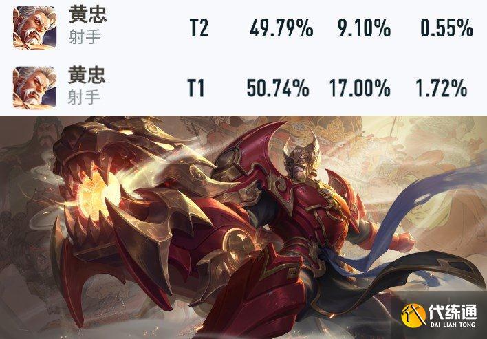 王者榮耀英雄,黃忠雙抗破千出場暴漲10%,貂蟬下水道還被削弱