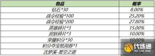 王者榮耀S18賽季戰令禮包概率一覽