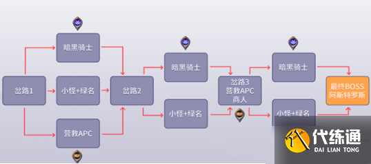 DNF黑鸦之境各阶段最佳路线图文攻略