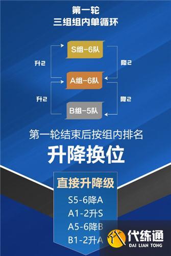 王者荣耀职业联赛分组什么意思 KPL分组一览